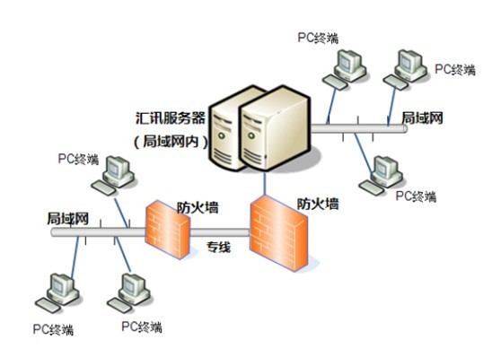 企业版局域网部署拓扑图 汇讯服务端部署在一台置于企业内部网络(局域网)中最高网关的服务器主机上,其与客户端链接的IP只需是局域网固定IP即可。实现成员PC在无需Internet的情况下进行沟通和办公,并断绝了所有来自于互联网的人为或非人为的信息安全、网络安全等问题,局域网部署相对互联网部署其投入成本也更低。